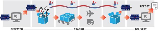 HDT-10CC example process flow